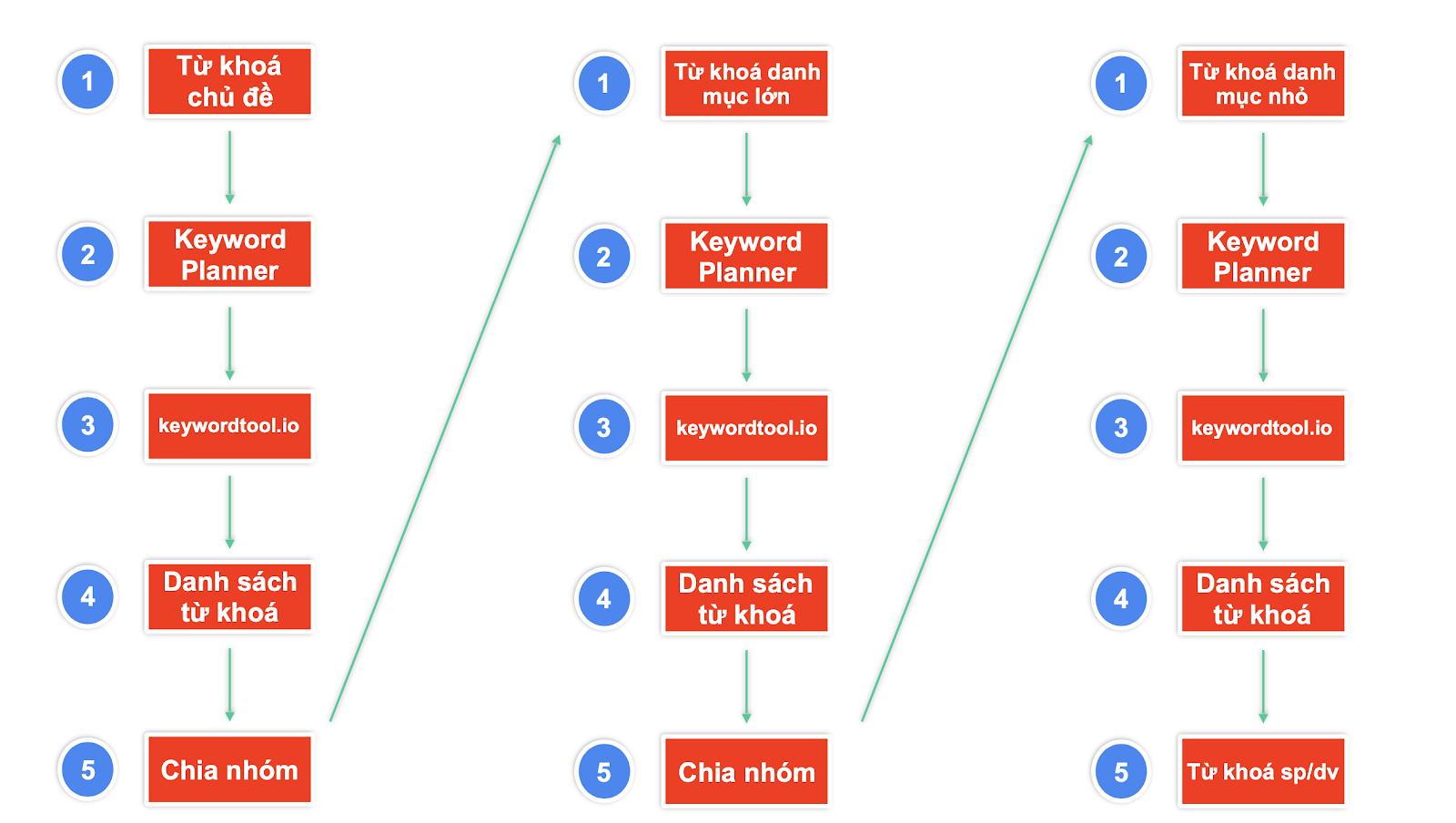 Quy trình nghiên cứu từ khóa SEO 3x5 của SEONGON