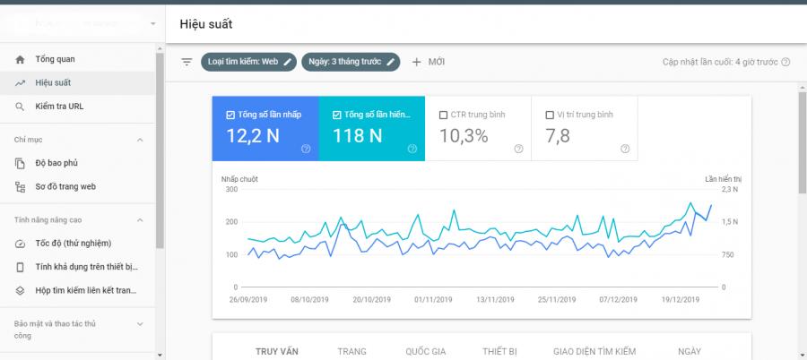 Thống kê các chỉ số hiệu suất của website