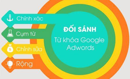 4 Loại đối sánh từ khóa Google Ads & cách sử dụng chi tiết