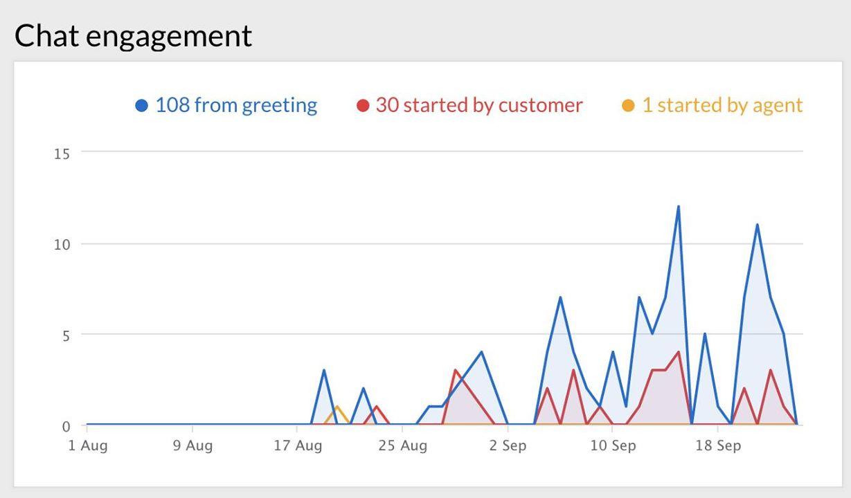 tăng doanh số bằng livechat5