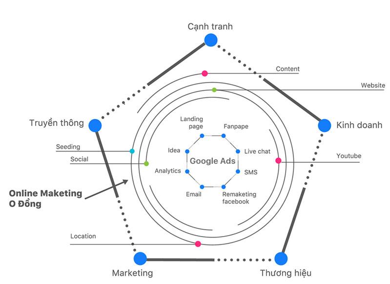 Mô hình chiến lược marketing online