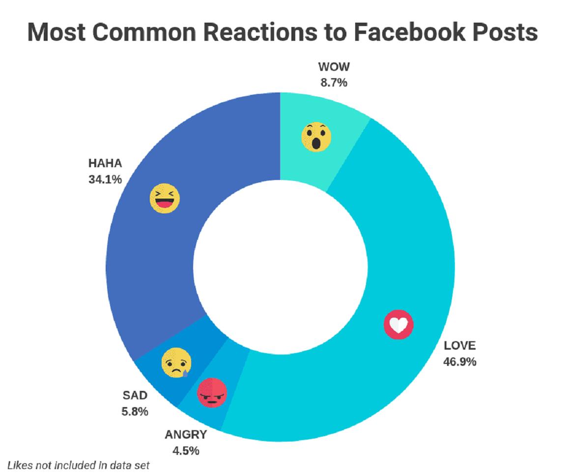 Trạng thái phản ứng bài đăng trên Facebook