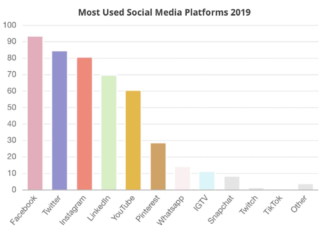 Báo cáo State of Social Media 2019