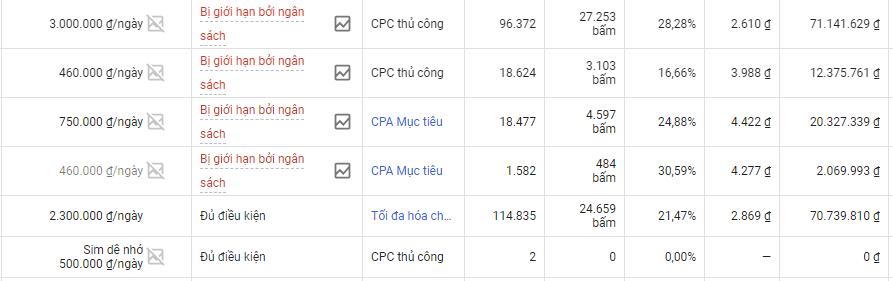 Phân bổ lại ngân sách Google Ads