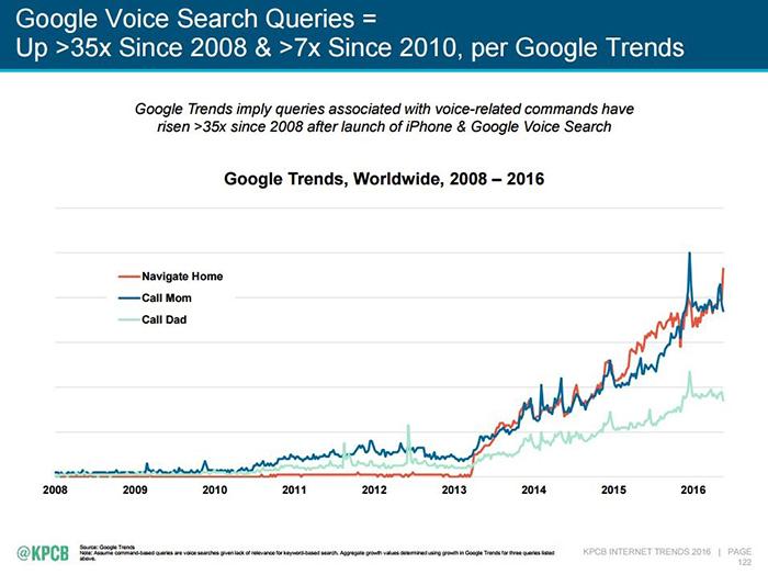 Lưu lượng tìm kiếm bằng Voice Search