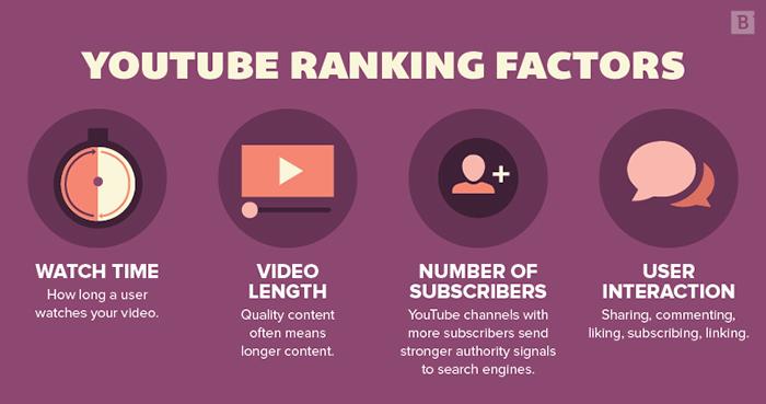 Yếu tố xếp hạng video