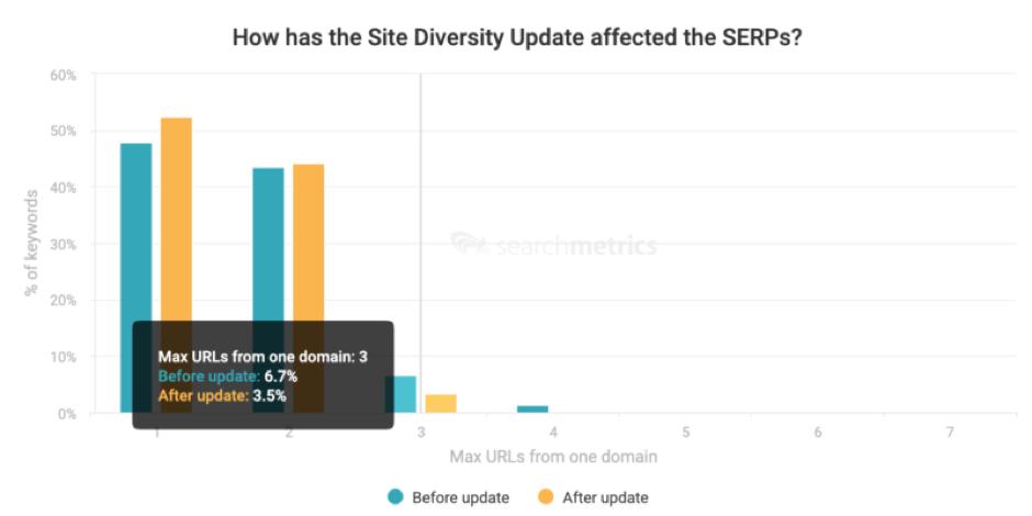 Biểu đồ thể hiện sự ảnh hưởng của các đợt cập nhật thuật toán của Google