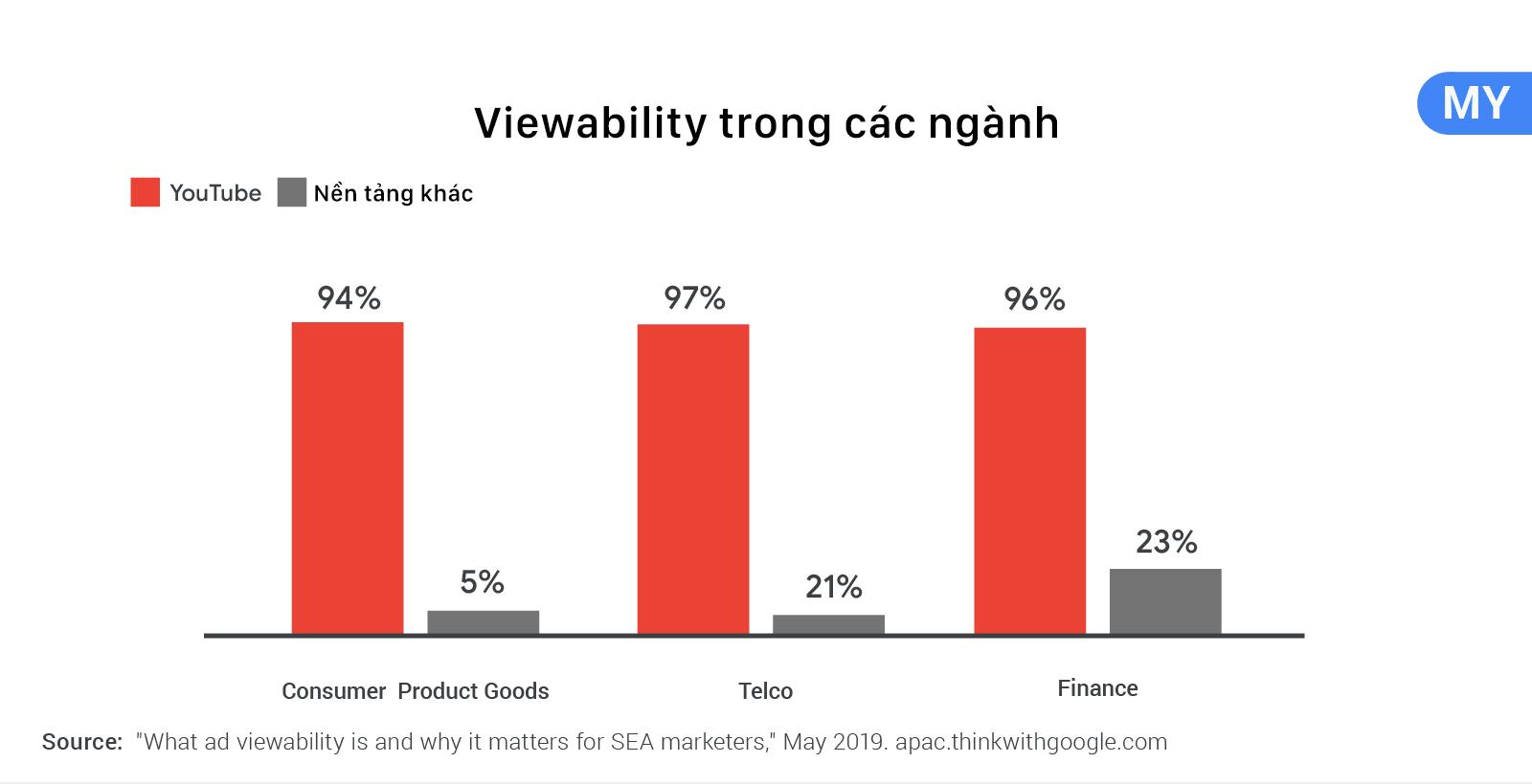 viewability trong các ngành tại MY