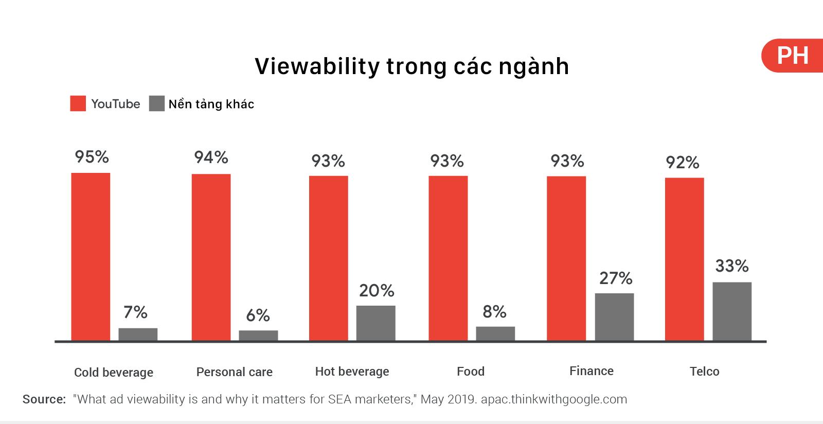 viewability trong các ngành tại PH