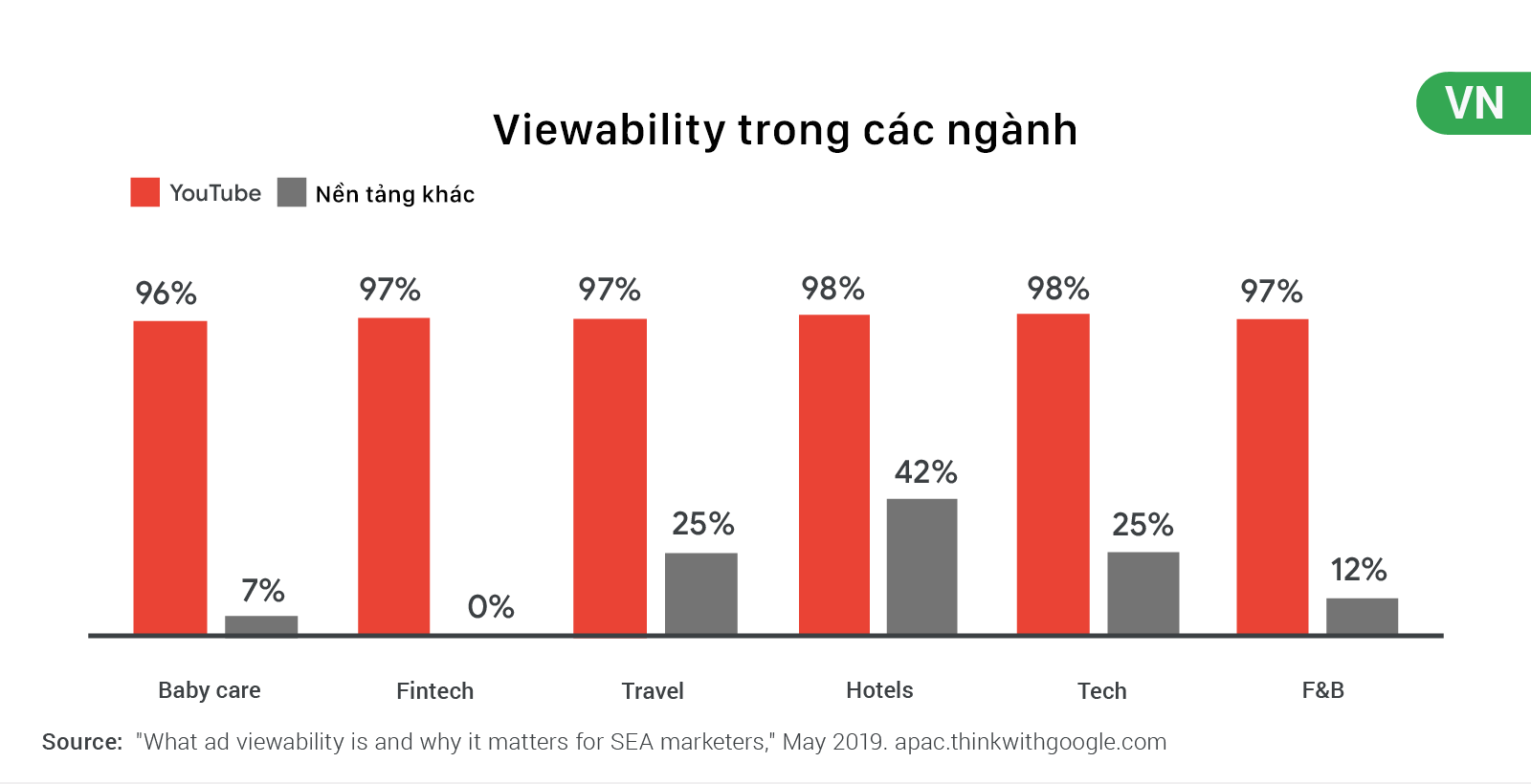 viewability trong các ngành tại VN