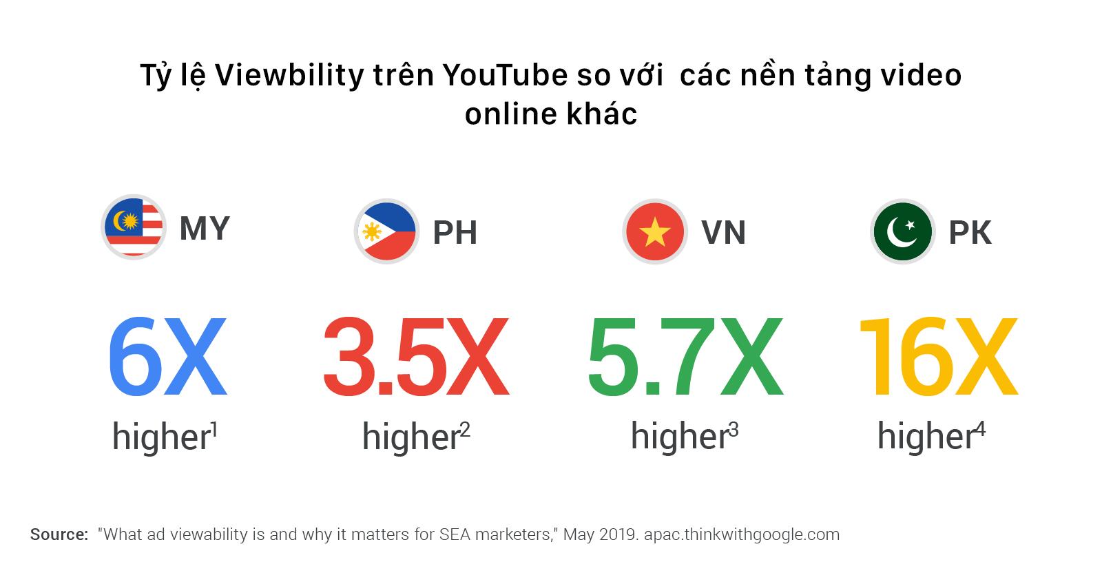 tỷ lệ viewability