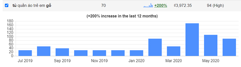 Lượng volume của từ khóa tăng theo thời gian