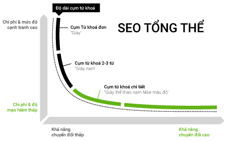 phuong-phap-seo-tong-the