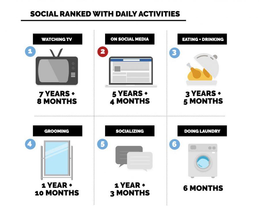 Google Marketing nơi người dùng dành thời gian