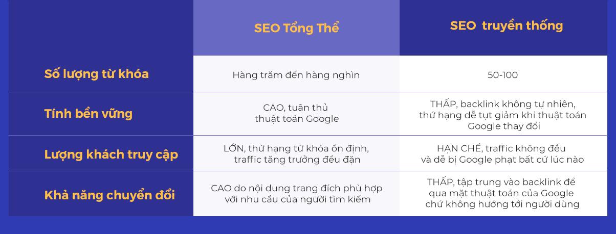 So sánh khác biệt với seo truyền thống