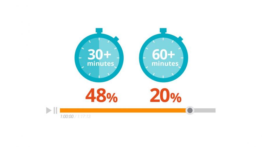 Video vai trò quan trọng trong hành trình ra quyết định của khách hàng B2B