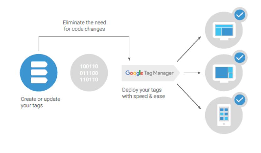 Gắn tag Manager để tạo tệp đối tượng remarketing cho tài khoản Google Ads