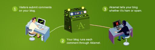 Chống spam wordpress dễ dàng với Akismet Anti Spam