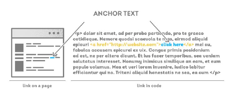 Anchor text hiển thị màu xanh