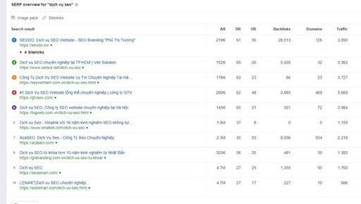 10 kết quả của website đang top