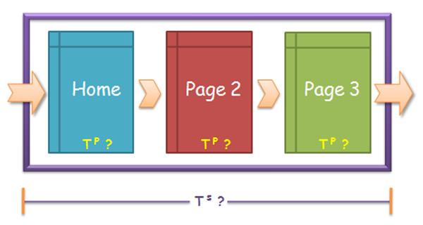 Breadcrumbs giúp giảm tỉ lệ thoát trang cho website