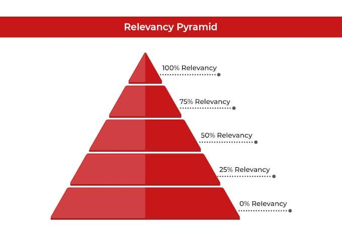 Kim tự tháp liên quan trong chiến lược SEO
