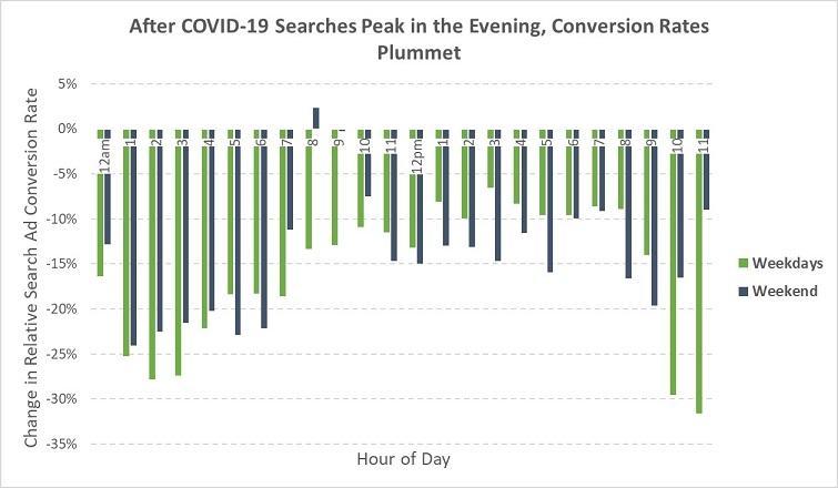 Thời gian người dùng tìm kiếm thông tin với COVID-19 cũng là khoảng thời gian có tỷ lệ chuyển đổi thấp nhất