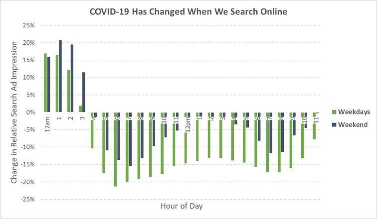 COVID-19 đã thay đổi hoàn toàn thời gian tìm kiếm online của người dùng