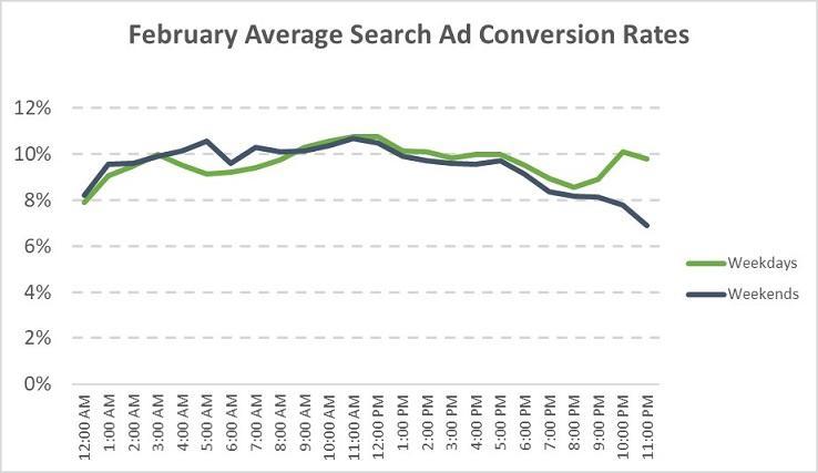 Tỷ lệ chuyển đổi trung bình trong tháng 2 theo các khoảng thời gian trong ngày