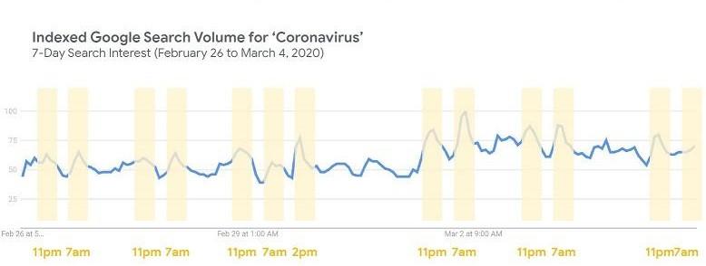 Lượng tìm kiếm về Coronavirus luôn đạt cao điểm trong thời gian 11 giờ đêm, 7 giờ sáng