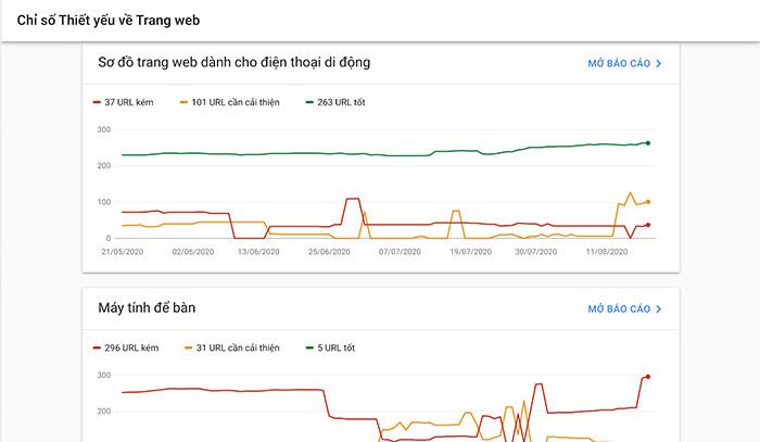 Chỉ số thiết yếu về trang web trong Google Search Console