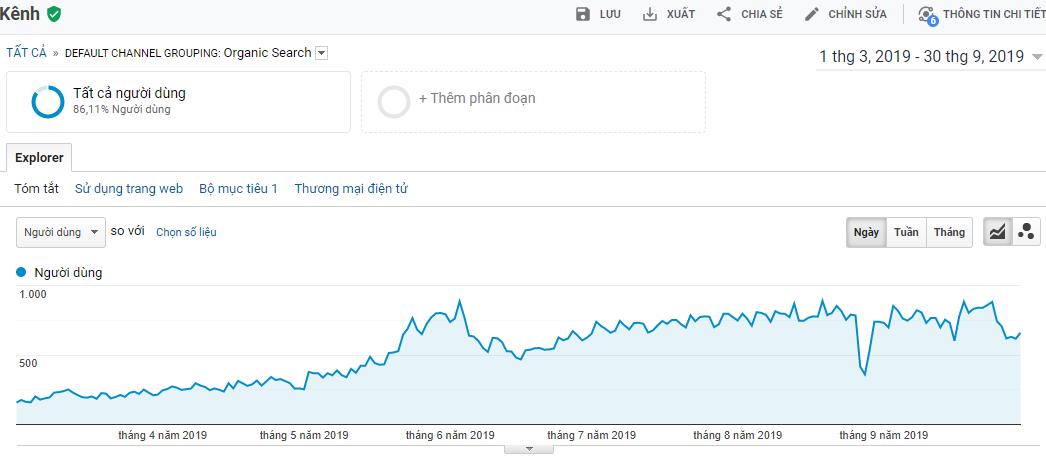 Traffic website tăng gấp 3 lần sau 6 tháng triển khai