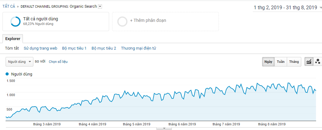 Traffic và doanh thu tăng trưởng mạnh sau 6 tháng triển khai