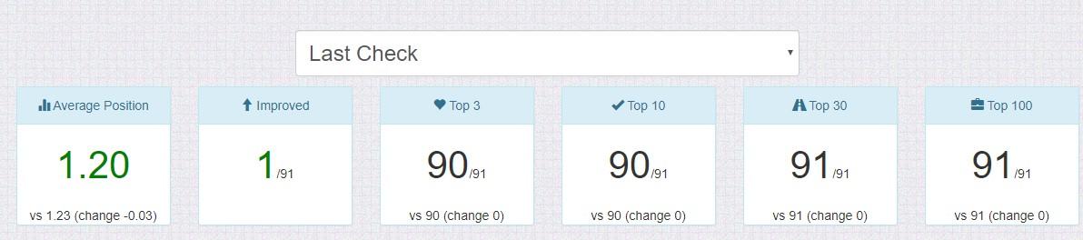 100% thứ hạng từ khóa trong hợp đồng đạt TOP 5 sau 6 tháng triển khai