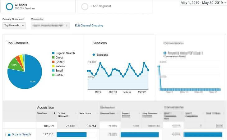 Gần 80% của 140,000+ người truy cập đến từ organic search!