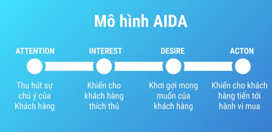 Mô hình AIDA by SEOGNON