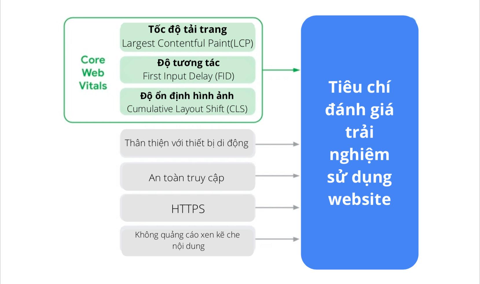 Các tiêu chí đánh giá mới nhất trải nghiệm sử dụng website của Google