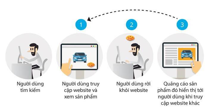 Cách thức hoạt động củGoogle Marketing B2B - Quảng cáo remarketing