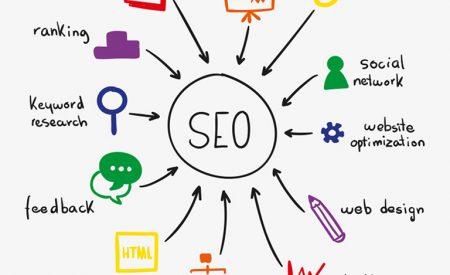 Cách SEO lên top Google – 8 bước triển khai chi tiết từ SEONGON