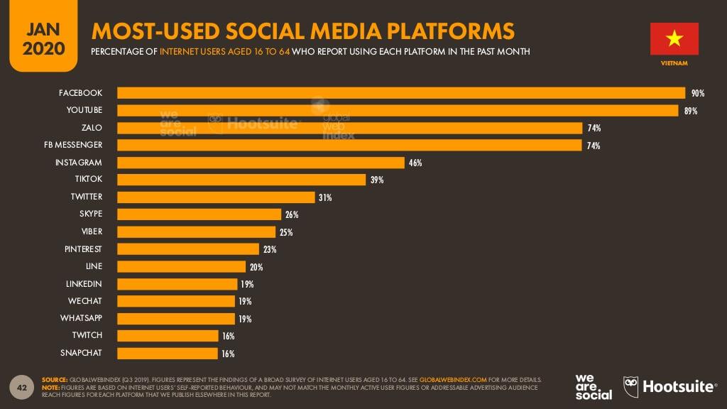 Mức độ phổ biến của Mạng xã hội Video - YouTube