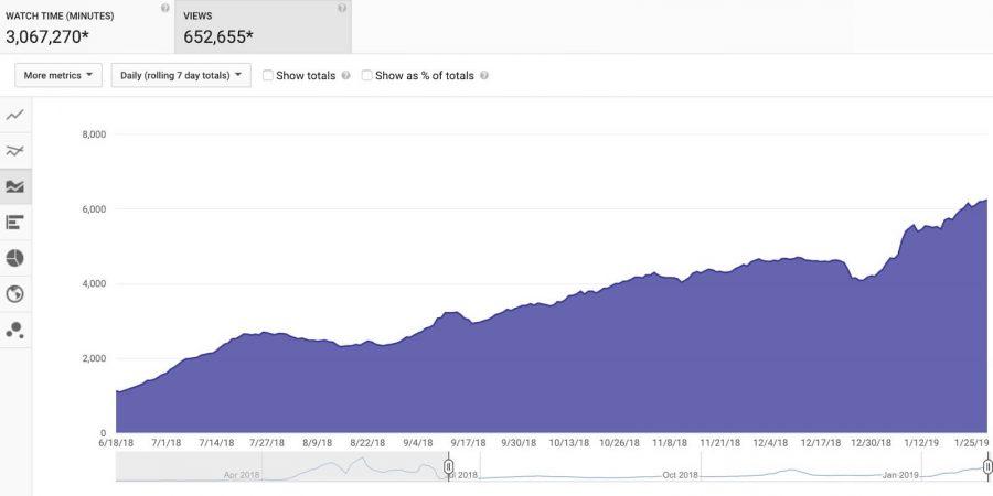 Thống kê traffic Youtube Search của Ahrefs 7 tháng qua
