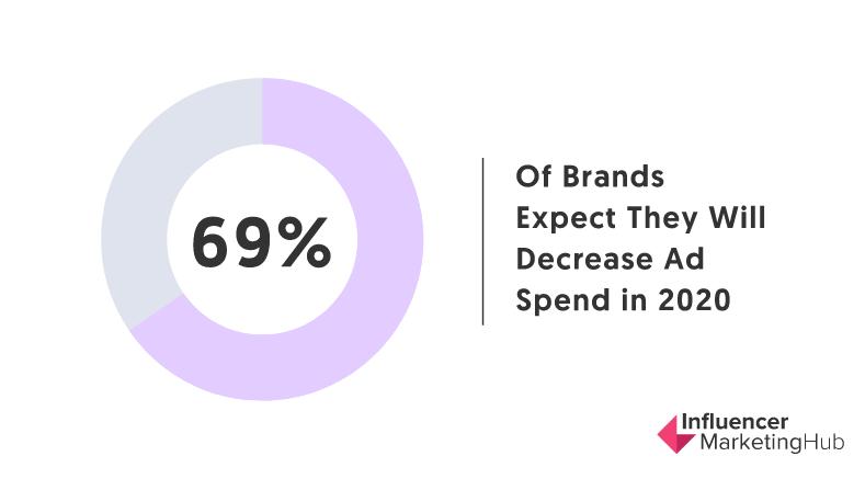 69% Ads will decrease in 2020