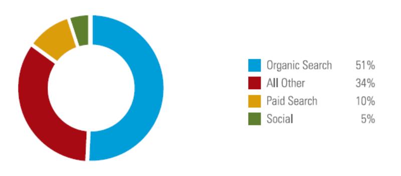 SEO traffic chiếm 51%