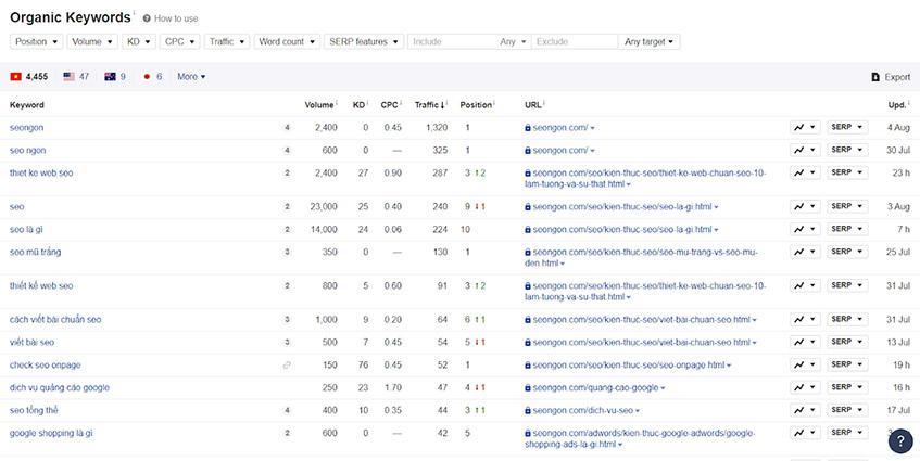 Thống kê Organic Keyword của website
