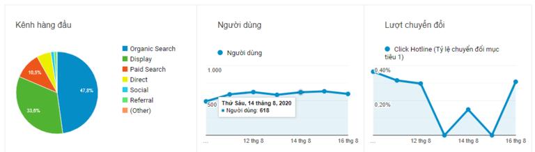 biểu đồ traffic analytics