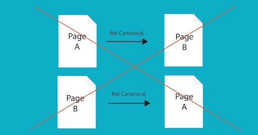 Khai báo thẻ Canonical thành 1 vòng lặp
