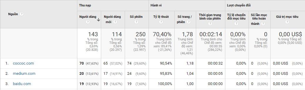 Các nhóm chỉ số trong Google Ananlytics
