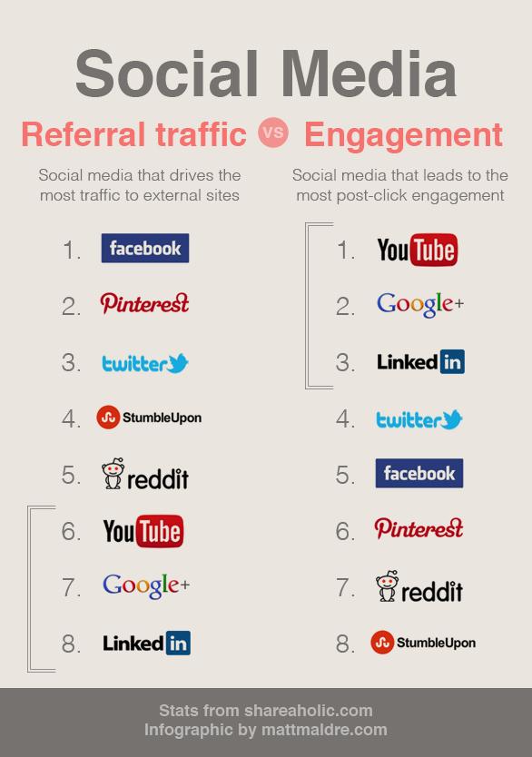 Promotion trên social để tăng Referral traffic