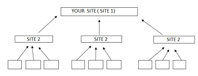 Mô hình xây dựng backlink Pyramid
