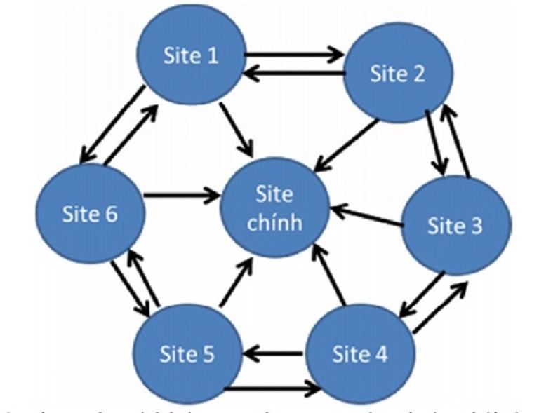 Mô hình Backlink Wheel Link